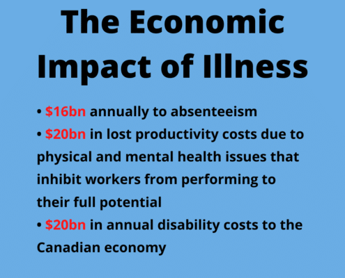 Stats on the Economic Impact of Illness