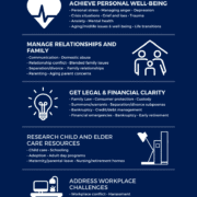 Infographic for Employee Assistance Program (EAP)